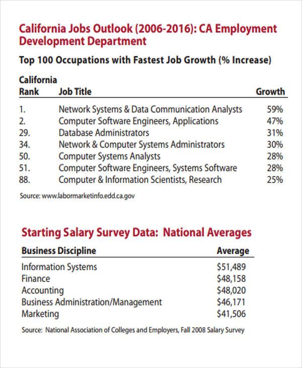 company salary information
