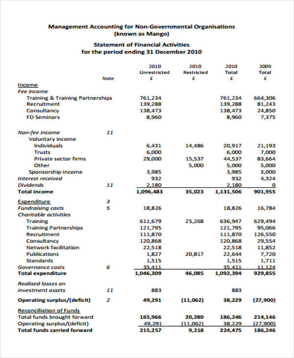 management account report