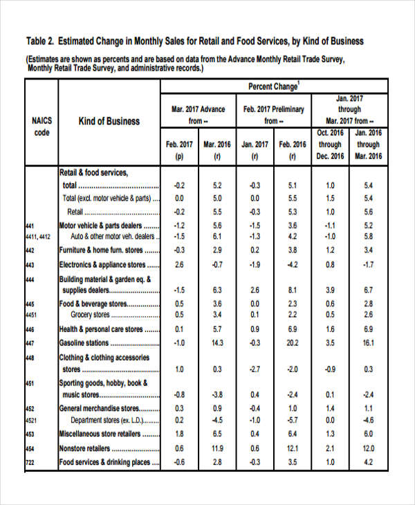 quality retail sales report form