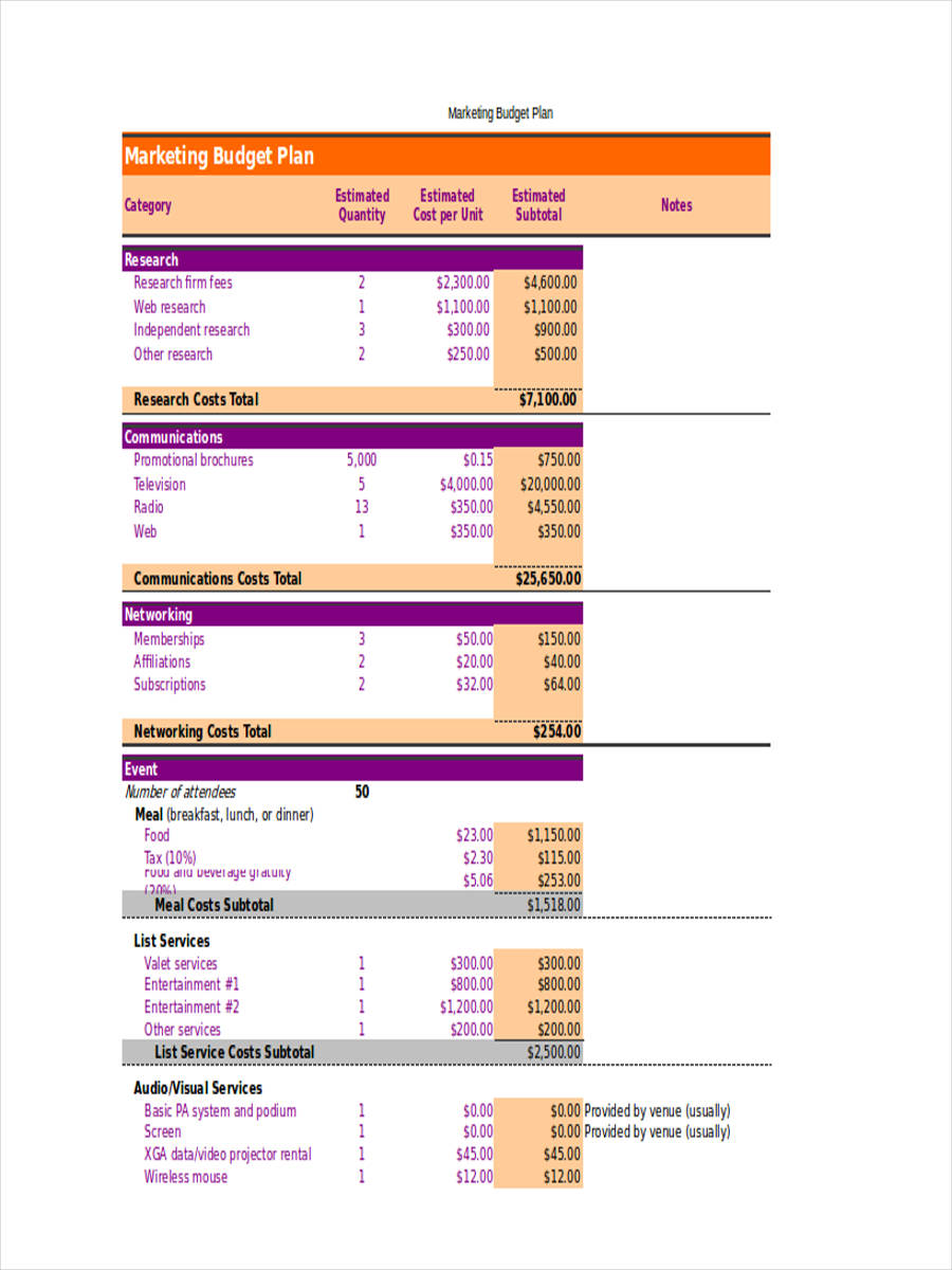 marketing budget in excel