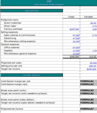 contribution margin analysis form