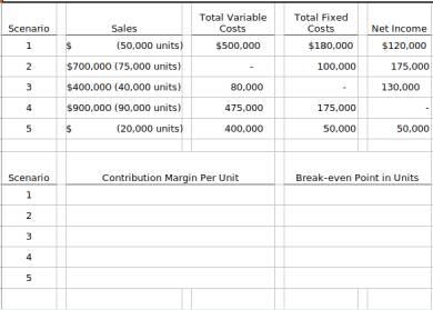 contribution margin practice worksheet form
