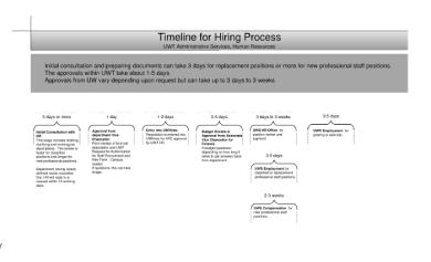hr hiring timeline 1