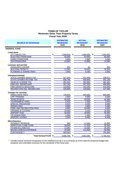 official budget form